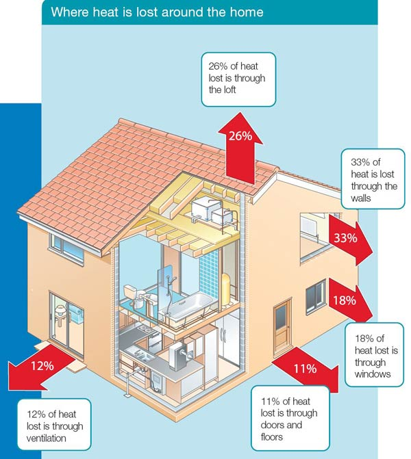 free home insulation british gas