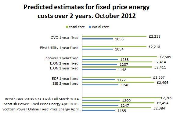 fixed price predictions